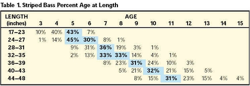 Percent Age at Lenght chart