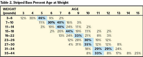 Percent Age at Weight chart